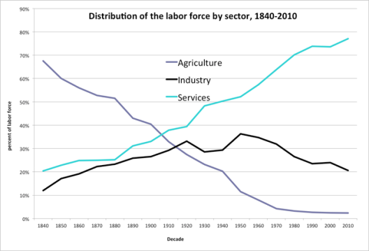 labor-force-distribution