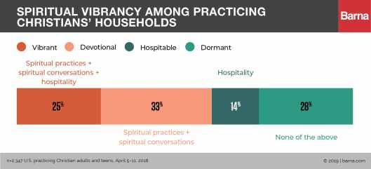 What Makes for a Spiritually Vibrant Household?